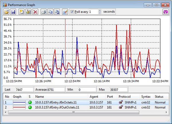 MG-SOFT MIB Browser Professional Edition - Performance Graph Window